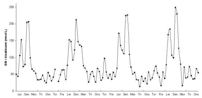 Ser man på denne grafen er det ikke tvil om at det er på fredag og lørdag Oslo-folk drikker mest. (Foto: (Illustrasjon: Malcolm Reid))