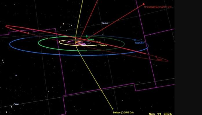 Dette er en simulering av solsystemet vårt, som viser banene til Borisov (gul, nede til høyre) og Oumuamua (rød, øverst til høyre) gjennom solsystemet. Begge to var innom solen før de føk ut igjen. Dette tidsbildet viser hvor de er 2024.