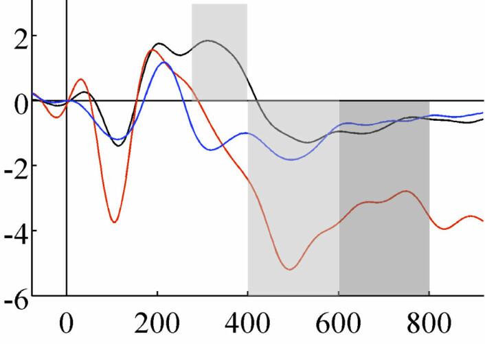 """EEG fra frontallappene i hjernen etter en """"novelty""""-lyd ved tid=0 på vannrett akse. Den svarte kurven viser normal """"novelty""""-respons rundt 300-400 millisekunder, mens den røde og blå kurven er respons fra en hjerne med skade to forskjellige steder i frontallappene. (Foto: (Figur: Marianne Løvstad/Journal of Cognitive Neuroscience))"""