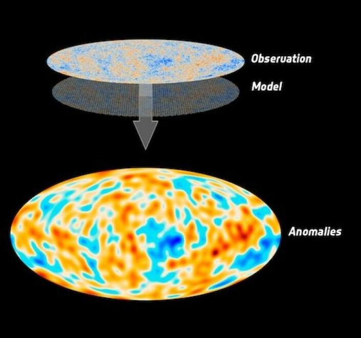 Sammenligning av de nye Planck-observasjonene og kosmologiens standardmodell. Den høye oppløsningen i dataene fra Planck avslører at temperaturvariasjonene i den kosmiske bakgrunnsstrålingen på store skala ikke er så sterke som forventet. Kartet merket Anomalies viser hvordan dette avviket fra standardmodellen ser ut. (Foto: (Illustrasjon: ESA & Planck Collaboration))