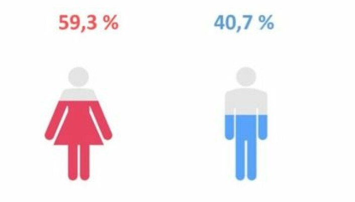 Fordelingen mellom kvinner og menn ved årets søkning til høyere utdanning.