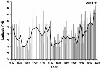Grafen viser iskantens bevegelser i august mellom Svalbard og Franz Josefs land i perioden 1553 – 2012. (Foto: (Grafikk: Framsenteret))
