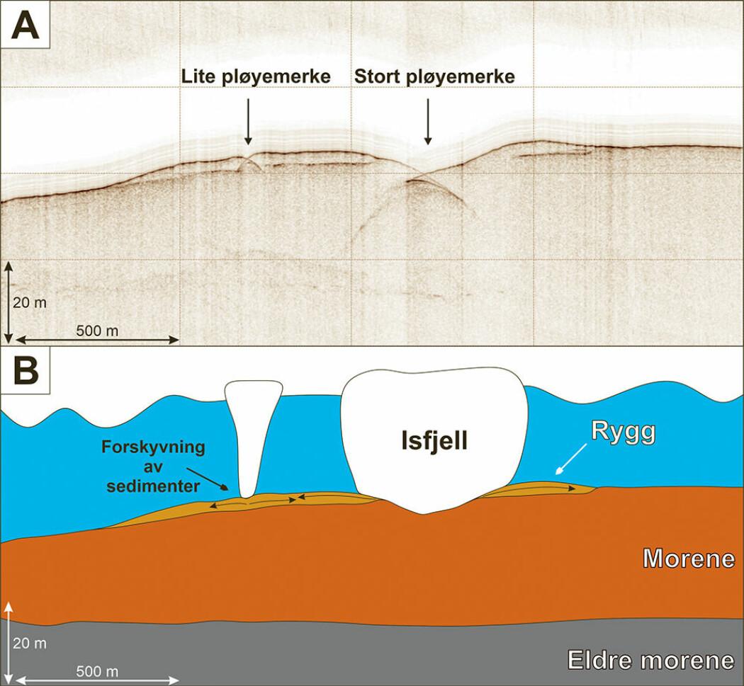 A) Profil fra sedimentekkolodd med to pløyemerker. B) Skissert tolkning av profilet.