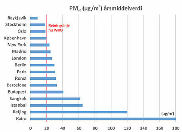 WHOs retningslinjer (i rød linje) sier at svevestøvkonsentrasjonen ikke skal overstige 20 mikrogram pr kubikkmeter som gjennomsnitt over et helt år. Luftkvaliteten i en rekke populære feriebyer bryter ofte med disse grensene. (Foto: Copyright: Bjarne Sivertsen, NILU)