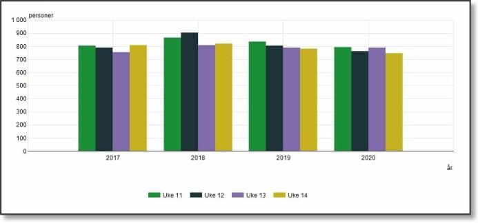 Døde fra midten av mars til midten av april i årene 2017 til 2020. Det er heller færre enn flere døde i år.