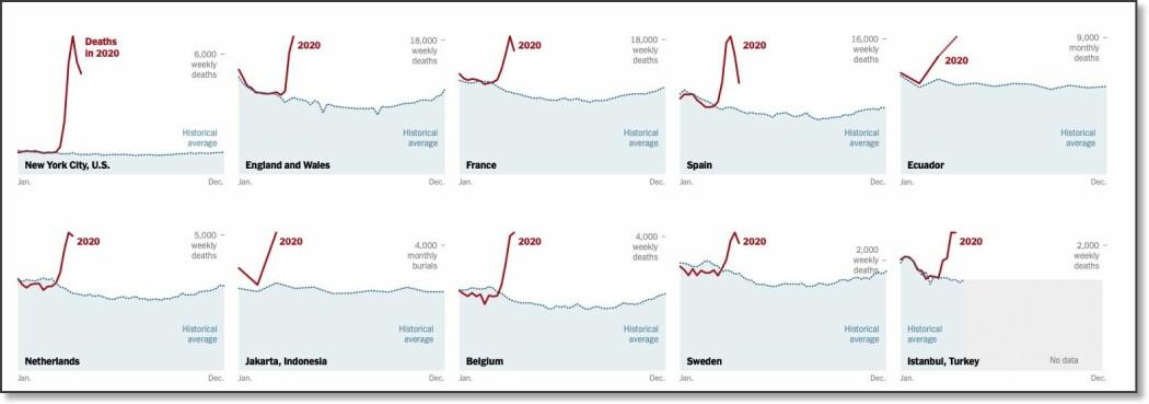 Grafikken er fra New York Times og viser den historisk gjennomsnittlige dødeligheten i seks land og to byer. Den røde linjen er dødeligheten i 2020.