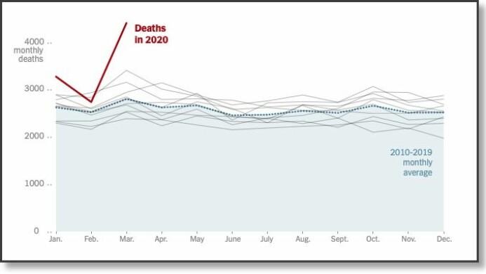 New York Times sin framstilling av gjennomsnittlig antall døde i byen Jakarta tidligere år og i 2020 (rød strek).