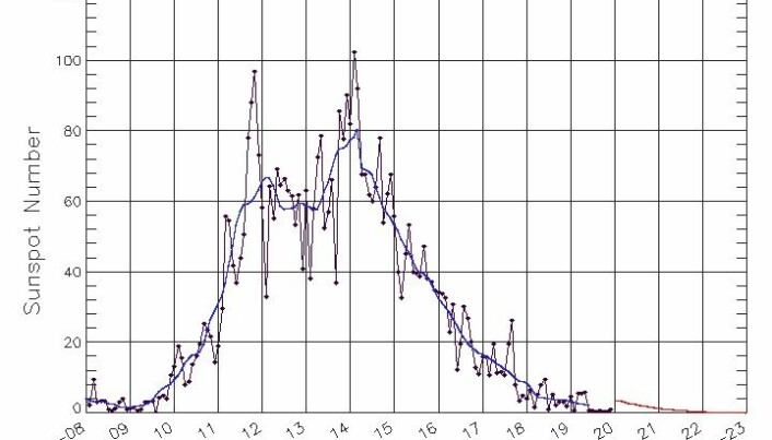 Diagram som viser antall solflekker i løpet av den siste syklusen. En ny syklus vil snart begynne.