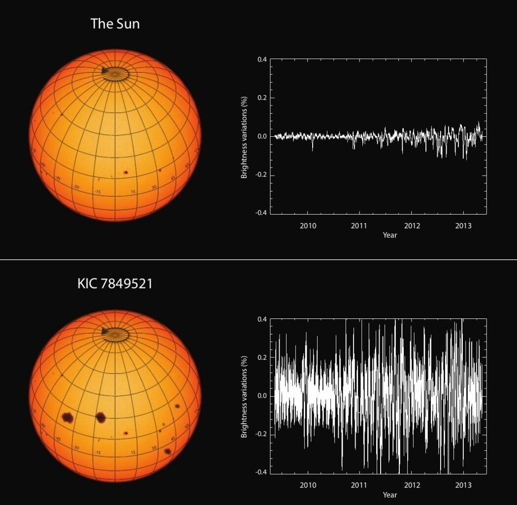 Dette diagrammet viser forskjellen mellom solen og en annen, svært sol-lik stjerne som er med i undersøkelsen. Forskjellen i lysvariasjon er svært stor.