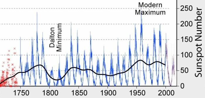 Et utvalg av alle de årene vi har solflekk-observasjoner.