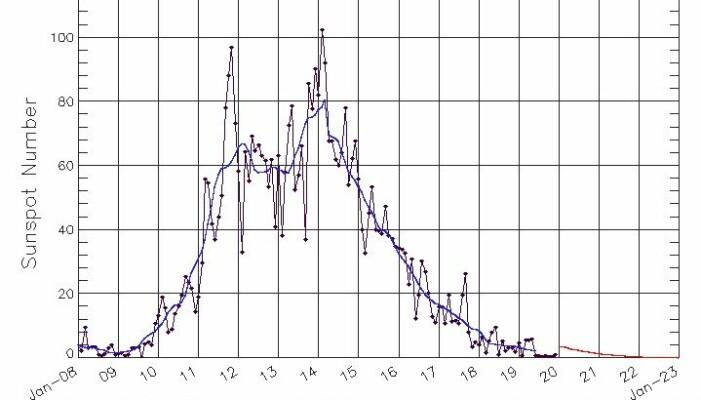 Grafen viser hvordan forrige solsyklus utviklet seg