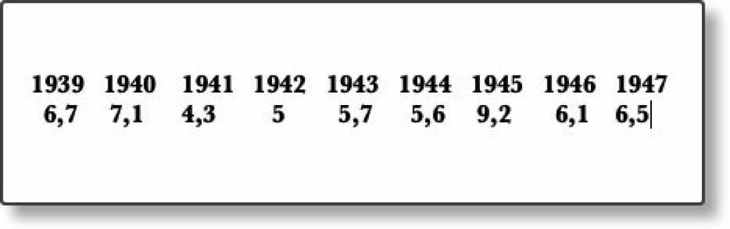 Antall selvmord per 100 000 innbygger i Norge i årene rundt 2. verdenskrig.