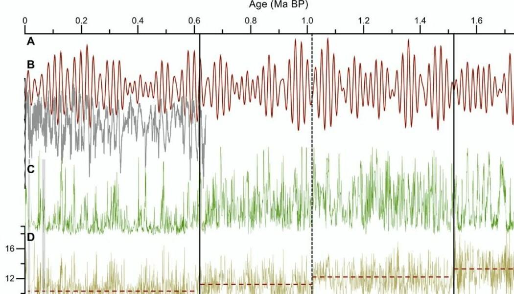 Figuren viser endringene i skog og klima på Tibetplatået 1,7 millioner år bakover i tid. Legg merke til C som viser mengden pollen fra trær. D nederst viser gjennomsnittlig sommertemperatur. Legg også merke til hvordan toppene i mellomistidene er blitt mye tydeligere de siste 600 000 årene, både når det gjelder pollen og temperatur. Det samme gjelder bunnene i istidene. De stiplede linjene viser hvordan det gjennomsnittlige klimaet er blitt kaldere, fordelt på fire perioder.