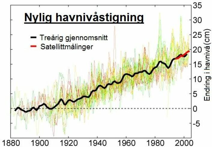 Grafen viser at havnivåstigningen fra cirka 1880 til år 2000 var på rundt 27,5 centimeter. Forskerne tar nå de beregningene med seg langt inn i fremtiden. (Foto: (Bilde: Global Warming Art/Wikimedia Commons/forskning.no))