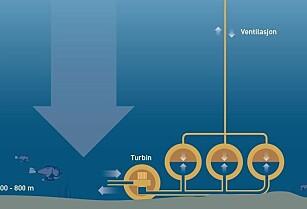 Lagrer energi på havbunnen