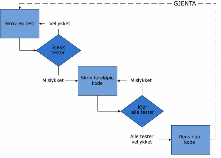 Arbeidsflyten i testdrevet utvikling. (Foto: (Figur: Mark Renier, Wikimedia Commons))