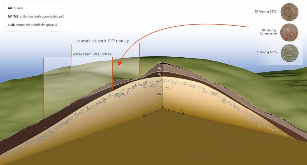 Et diagram av den mulige haugen, basert på lidar-scanning, utgravninger og boreprøver.
