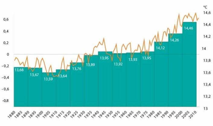 Slik har den globale middeltemperaturen endret seg siden 1880. Streken viser gjennomsnittstemperaturen årene 1900 til 2000. De grønne søylene er gjennomsnittstemperaturen hvert tiår. Legg merke til den sterke økningen siden 1980. (Foto: (Kilde: World Meteorological Organization))