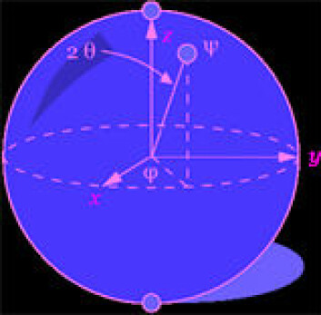 """""""En teoretisk modell av en qubit."""""""