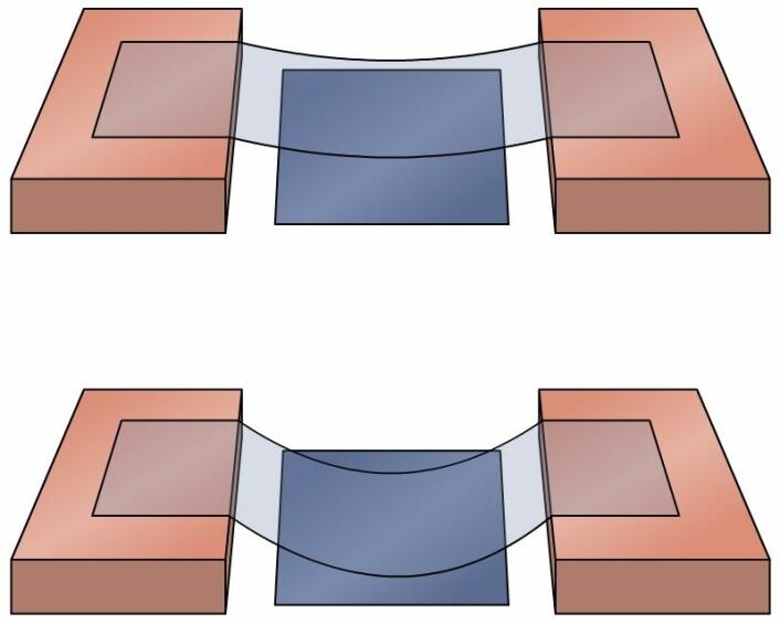 Et flak av grafén, ett atom tykt men relativt stort i utstrekning, henges ut over en elektrisk ladet metallplate. De to mulige kvantetilstandene til grafenflaket er vist øverst og nederst. (Foto: (Figur: Arnfinn Christensen, forskning.no, basert på Peter Linjeroth))