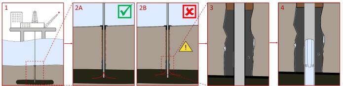 En forenklet skisse av en oljebrønn. I bilde 3 og 4 kan ulike sprekker og hulrom i sementen observeres.