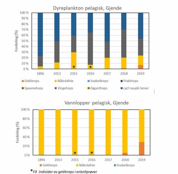 Fordelingen av dyreplanktonarter i de frie vannmasser i Gjende. Resultater fra Huitfelt-Kaas (1906), Løvik og Skjelbred (2013) og fra ØKOSTOR-undersøkelsene 2015-2019 (Lyche-Solheim mfl. 2016, 2017, 2018, 2019, 2020). Øverst: fordelingen av alle arter, både vannlopper og hoppekreps. Nederst: fordelingen av vannlopper som er viktigere føde enn hoppekrepsen for fisken.