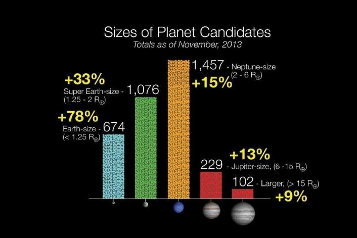 Kepler har nå funnet 3.538 planetkandidater, etter å ha lett rundt omtrent 150.000 stjerner. (Foto: NASA)