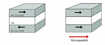 I denne strukturen er magnetfeltet i de magnetiske lagene rettet motsatt vei. Når sandwichen kommer i nærheten av et ytre magnetfelt, skifter feltet i det ene laget retning slik at feltene blir parallelle.