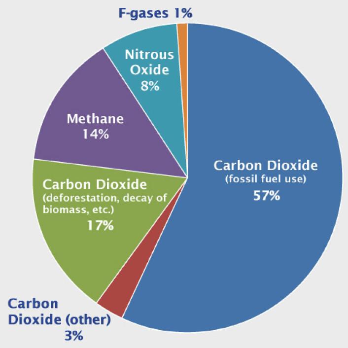 Illustrasjonen viser hvilke faktorer som i dag gjør at temperaturen på jorda øker, og hvor mye de ulike faktorene utgjør. (Foto: (Illustrasjon: Cedren (Centre for Environmental Design of Renewable Energi))