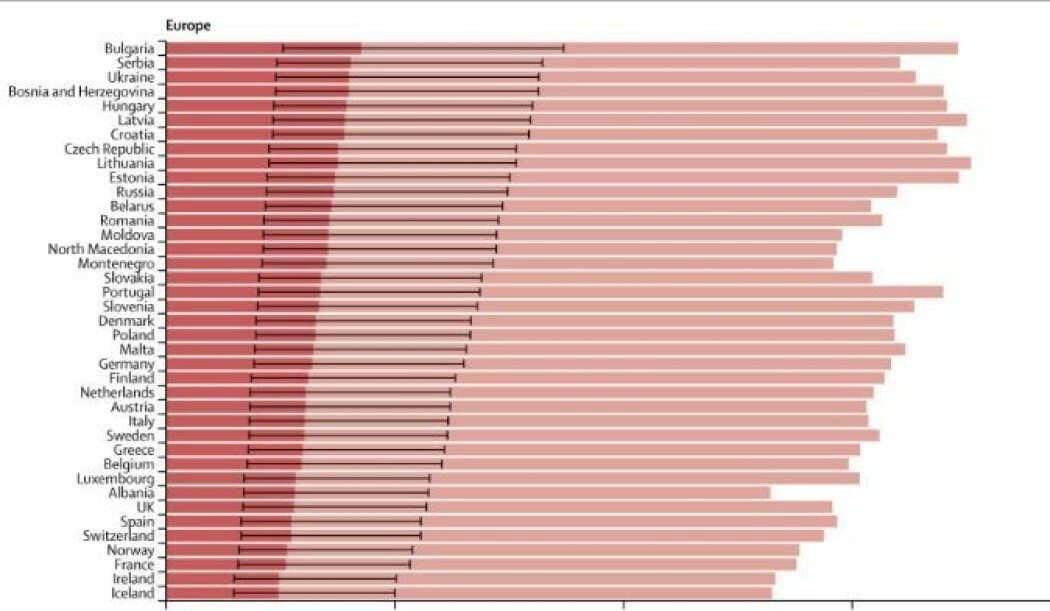 I Norge har i underkant av 30 prosent av befolkningen økt risiko for alvorlig covid-19-sykdom (rosa skalering der grafen går opp til 40 prosent). Norge kommer godt ut sammenlignet med andre land i Europa. De mørk rosa feltene angir andelen med høy risiko for alvorlig covid-19-forløp, som kan få behov for sykehusinnleggelse. De tynne, svarte strekene angir usikkerheten i beregningene.