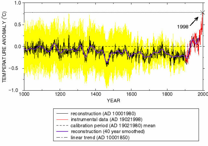Grafen viser global temeraturanomali for den nordlige halvkula fra år 1000 til år 2000, basert på forskningen til Michael E. Mann og andre. (Foto: (Illustrasjon: Wikimedia Commons))