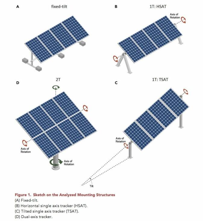 Bildet viser de ulike konstellasjonene som forskerne har arbeidet med. Forskerne har også testet en mer avansert tracker (D). De panelene produserer faktisk 40 prosent mer strøm, men de er fortsatt dyre å produsere, konkluderer studien.