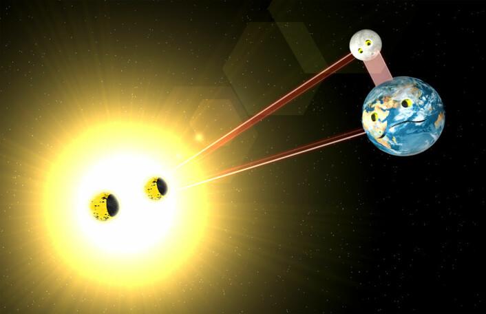 Hvordan samvirker tyngdekreftene mellom tre himmellegemer, som sola, jorda og månen? Ennå har ingen klart å lage en nøyaktig formel som beskriver dette dynamisk. (Foto: (Figur: Per Byhring, forskning.no))