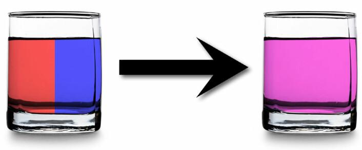 Termodynamikkens andre lov sier at i et lukket system øker mengden av kaos med tiden. I et vannglass vil varmt og kaldt vann for eksempel blande seg til lunkent. Prosessen kan ikke gå den andre veien. (Foto: (Illustrasjon: www.colourbox.no, bearbeidet av forskning.no))