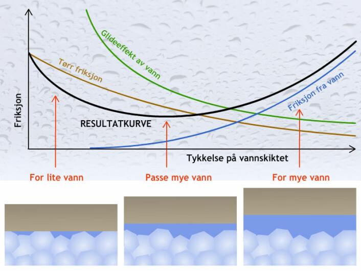 Nederst vises snøkornene og skien ved forskjellige tykkelser på vannskiktet. Kurvene over viser forskjellige bidrag til friksjonen. I bakgrunnen over: Vanndråper på en rute viser både adhesjon (dråpene henger på glasset) og kohesjon (vannet danner dråper som henger sammen). (Foto: (Figur: Arnfinn Christensen, forskning.no, etter boka The Physics of Skiing))