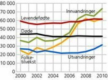Utvikling i folkemengden 2000-2010. (Foto: (Illustrasjon: SSB))