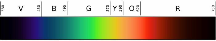 Det lyset som er synlig for det blotte øyet, strekker seg fra 380 til 740 nanometer. Etter dette går det mørkerøde lyset over til å bli infrarødt.