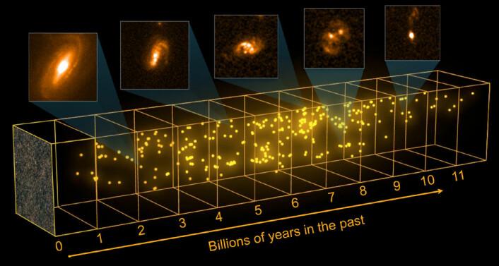 Noen galakser fødte mange flere stjerner i universets barndom. Romteleskopet Herschel oppdaget disse galaksene først i infrarødt lys, men fotografiene på bildet er tatt med romteleskopet Hubble. (Foto: (Figur: ESA–C. Carreau/C. Casey (University of Hawai'i); COSMOS field: ESA/Herschel/SPIRE/HerMES Key Programme; Hubble images: NASA, ESA))