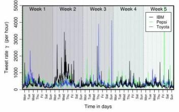 Antallet Twitter-meldinger om IBM (svart kurve), Pepsi (grønn kurve) eller Toyota (blå kurve) kan plutselig eksplodere når folk ser andre skrive om varemerket.