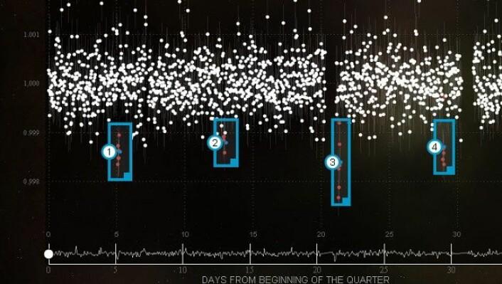 På Planethunters skal du lete etter planeter på slike bilder av stjerner. Når en planet passerer foran en stjerne, forandrer lyset fra stjernen seg. Marker forandringene. Her er dette gjort allerede. (Foto: Planethunters)