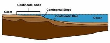 Kontinentalsokkelen er en undersjøisk forlengelse av en stats kontinent. Den består av havbunnen og grunnen under, og strekker seg ut i havet helt til den kommer til en markert og mye brattere bakke som kalles kontinentalskråningen. Her stuper havbunnen ned mot dyphavssletten. (Foto: (Illustrasjon: Wikimedia Commons))