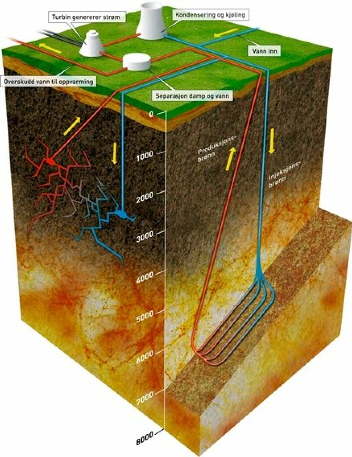 """Geotermisk energi høstes ved at kaldt vann pumpes ned i en injeksjonsbrønn, og hentes opp igjen i oppvarmet stand i en produksjonsbrønn. Til venstre: I områder der jordvarme hentes opp i dag, strømmer vannet gjennom naturlige sprekker mellom brønnene og varmes opp. Til høyre: Ved framtidig boring i hardt fjell hvor det ikke er naturlige sprekker, som i Norge, er boring av """"radiatorstrenger"""" mellom brønnene en mulighet. Et alternativ er å lage sprekker ved å utsette fjellet for høyt væsketrykk. (Foto: (Illustrasjon: SINTEF / Knut Gangåssæter))"""