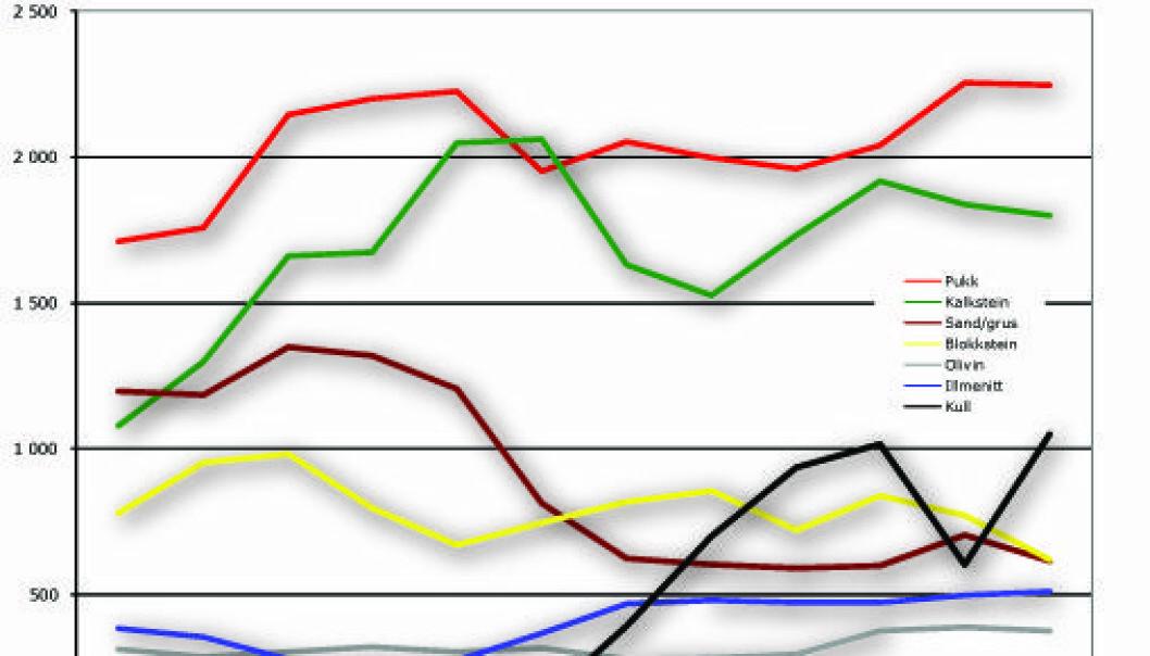 """""""STORE VERDIER: Her er oversikten over verdien av mineralske råstoffer levert fra produsent i 2006."""""""