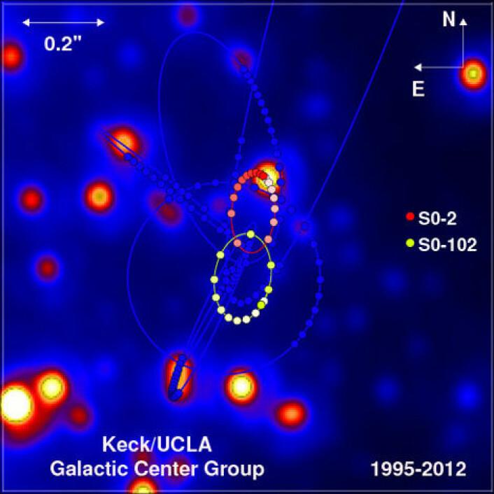Stjernekartet viser kretsløpet til stjerner i den sentrale delen av Melkeveien. Kretsløpet til stjernen S0-2 vises som et bånd av røde og lyesrøde prikker, S0-102s kretsløp med gule og hvite prikker. Data om kretsløp fra observasjoner mellom 1995 til 2012 plassert på et bilde tatt av denne delen av galaksen i 2012. (Foto: (Illustrasjon: Andrea Ghez og hennes forskerteam ved UCLA, basert på data fra W. M. Keck Telescopes))