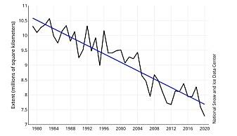 Sjøis i Arktis målt i juli, mellom 1979 og 2020