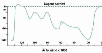 """""""Havet stiger: Det har vært stor variasjon i havnivået fra avslutningen av nest siste istid, gjennom siste mellomistid og istid, og fram til i dag. Nullnivået er dagens havnivå. (Figur:NGU)"""""""