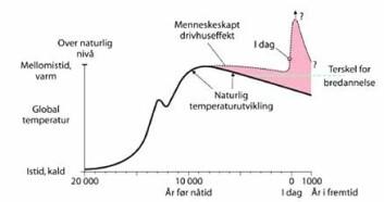 """""""Utslipp: Menneskelige utslipp av drivhusgasser har lenge forsinket den naturlige avkjølingen og samtidig hindret en oppbygging av is i nordlige områder. Modellen viser videre at drivhuseffekten fortsetter å øke til alt fossilt brennstoff er brukt opp. (Figur:NGU)"""""""