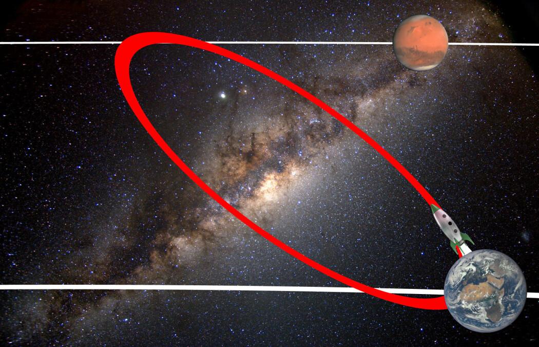 Illustrasjonen (som ikke er i riktig skala) viser jorden og Mars relativt til hverandre, hvor Mars ligger lengre ut i solsystemet. De hvite strekene viser en del av planetenes bane rundt solen. Når raketten fyrer fra jorden i riktig retning, havner den inn i en bane (rød ellipse). Raketten vil følge denne banen hvis den ikke brenner motoren igjen.