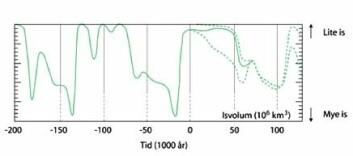 """""""Langt fram: Modellert isvolum fra for 200.000 år siden og helt fram til om 150.000 år. Denne indikerer at neste istid blir mindre omfattende enn den forrige, og at det fortsatt er lenge igjen av nåtidens mellomistid. (Figur: NGU)"""""""