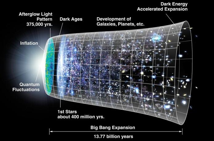 Illustrasjon av big bang og universets utvidelse og utvikling.